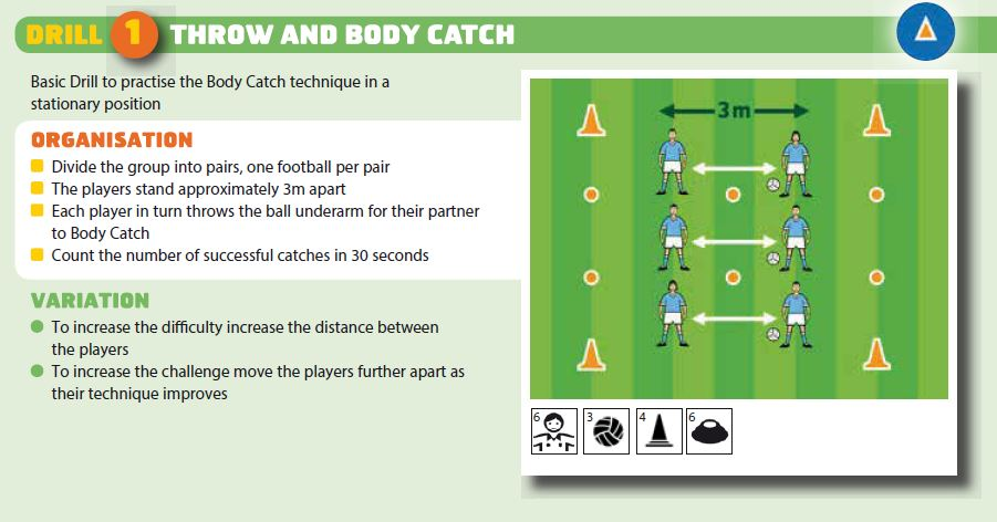 Football Coaching Drills For U7, U9, U11 Players